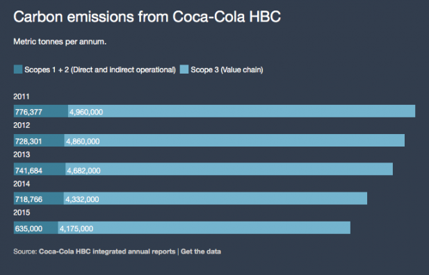 Carbon emissions from Coca-Cola HBC