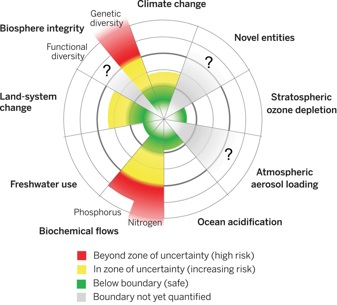 Natural capital is now at such risk, planetary boundaries may have been breached according to work by Earth system and environmental scientists at the Stockholm Resilience Centre and the Australian National University.