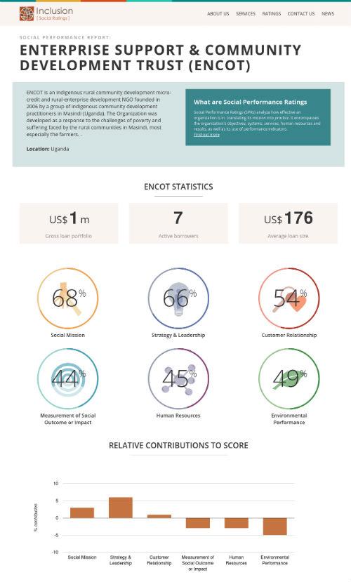 Inclusion [Social Ratings] website screen shot