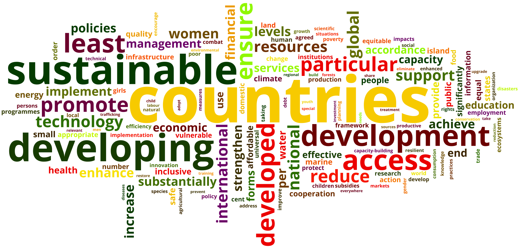 Word cloud formed from the contents of the United Nations Sustainability goals